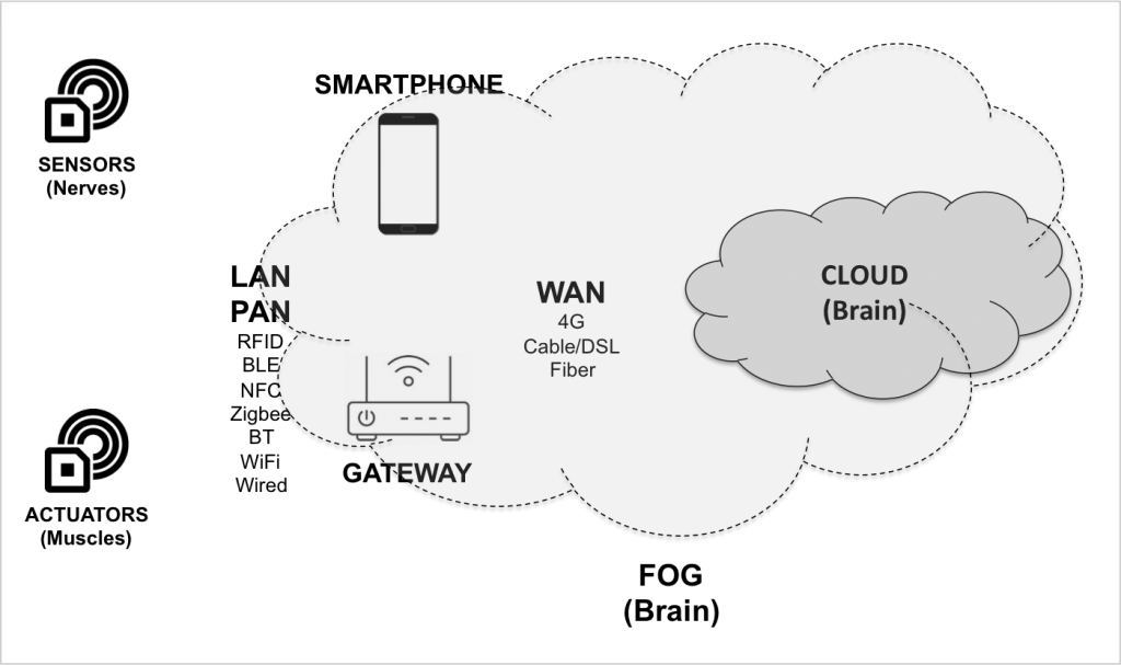 4 Main Internet of Things Components